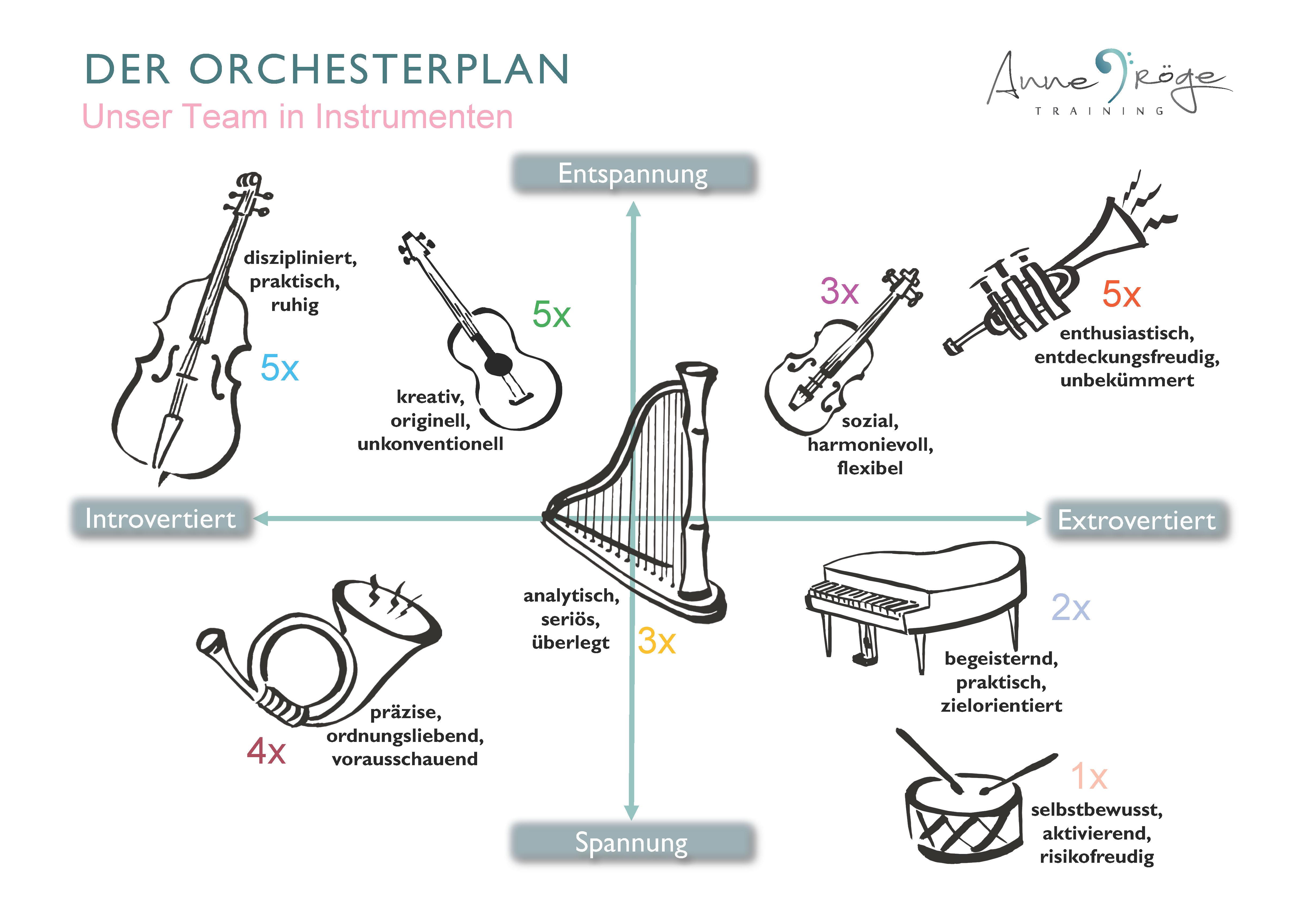 Absatzsteigerung durch Teamtraining mithilfe eines Orchesterplans